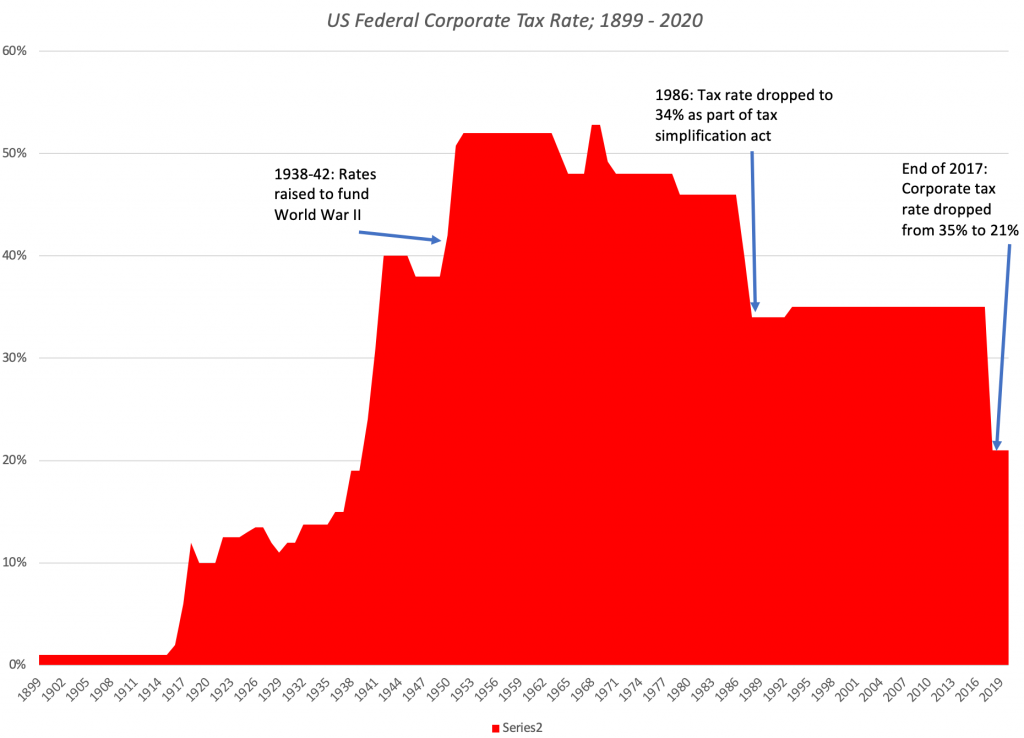 The Effects of Increased Corporate Tax Rate